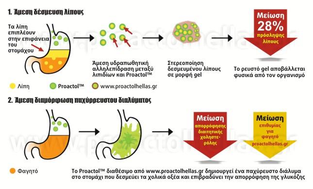 Δράση Proactol